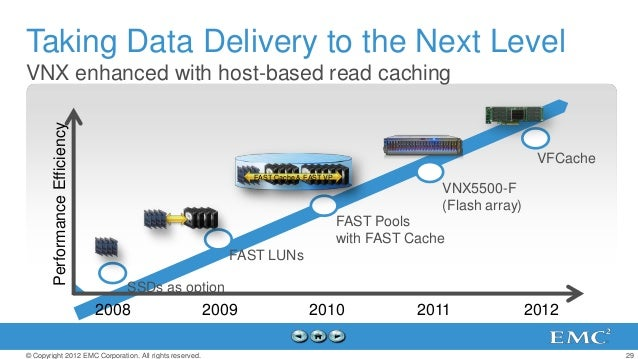Taking Data Delivery to the Next LevelVNX enhanced with host-based read caching        Performance Efficiency             ...