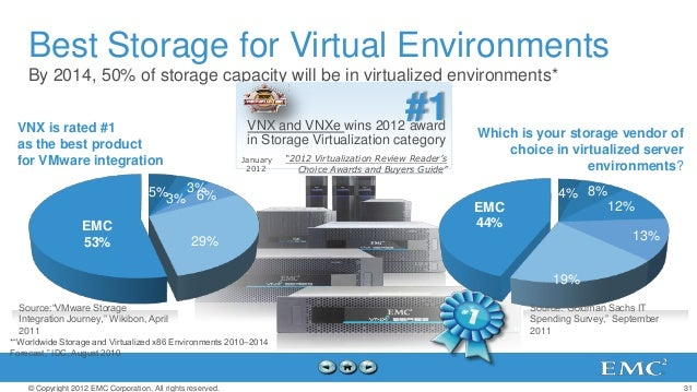 Best Storage for Virtual Environments    By 2014, 50% of storage capacity will be in virtualized environments* VNX is rate...
