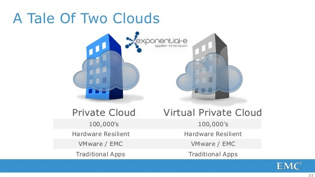 A Tale Of Two Clouds        Private Cloud        Virtual Private Cloud             100,000's               100,000's      ...