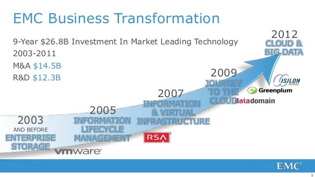 EMC Business Transformation                                                          2012 9-Year $26.8B Investment In Mark...