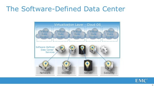 The Software-Defined Data Center                      Virtualization Layer - Cloud OS          Virtual         Virtual    ...