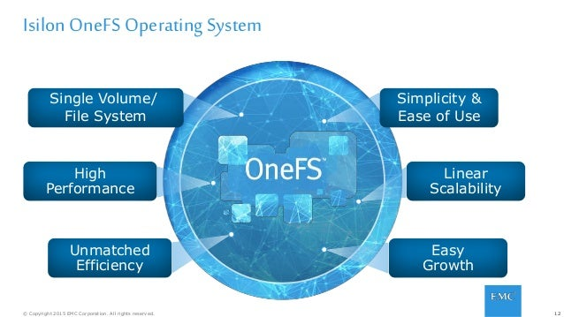 12© Copyright 2015 EMC Corporation. All rights reserved. Isilon OneFS Operating System Single Volume/ File System Unmatche...