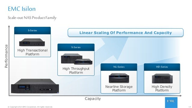 14© Copyright 2015 EMC Corporation. All rights reserved. EMC Isilon Scale-outNASProductFamily Linear Scaling Of Performanc...
