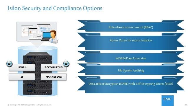 26© Copyright 2015 EMC Corporation. All rights reserved. IsilonSecurity and ComplianceOptions LEGAL IT ACCOUNTING MARKETIN...