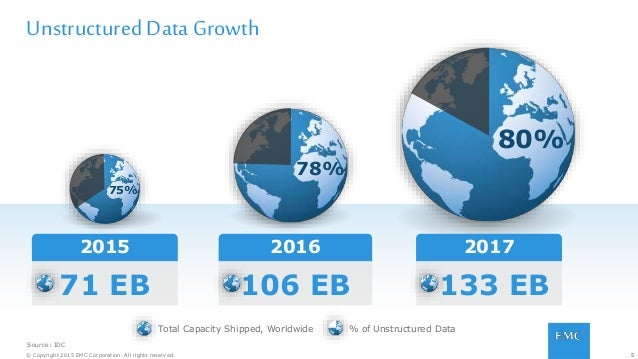 5© Copyright 2015 EMC Corporation. All rights reserved. Unstructured Data Growth Source: IDC 5 2015 71 EB Total Capacity S...
