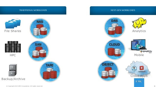 6© Copyright 2015 EMC Corporation. All rights reserved. NAS SAN CLOUD TAPE DAS OBJECT 6 NEXT-GEN WORKLOADSTRADITIONALWORKL...