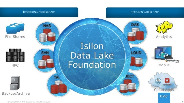 7© Copyright 2015 EMC Corporation. All rights reserved. TAPE NAS DAS CLOUDSAN OBJECT Isilon Data Lake Foundation 7 NEXT-GE...