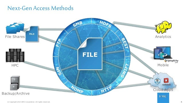 8© Copyright 2015 EMC Corporation. All rights reserved. Next-GenAccess Methods FILE FILE 8 HPC Backup/Archive Analytics Mo...