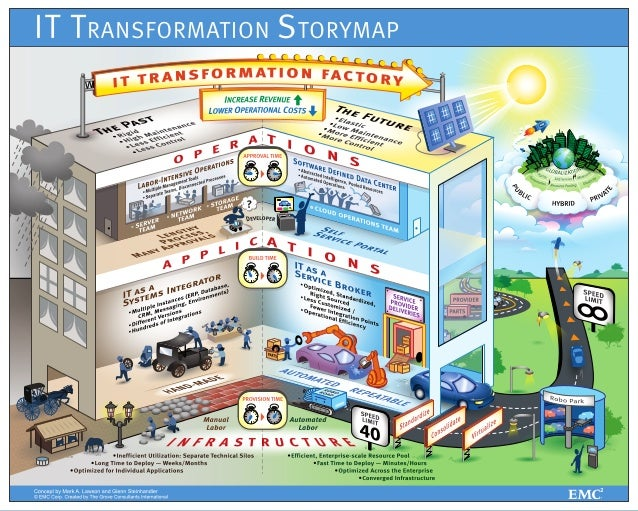 Transformation Storymap with Software Defined Datacenter