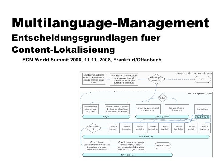 Multilanguage-Management Entscheidungsgrundlagen fuer  Content-Lokalisieung ECM World Summit 2008, 11.11. 2008, Frankfurt/...