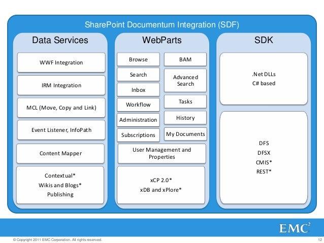 bridge the gap between sharepoint and emc documentum with the sharepo