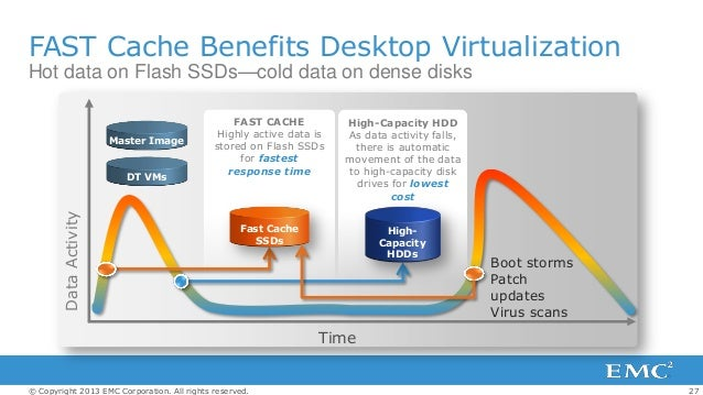 Questions to ask EMC regarding their new VNX systems…
