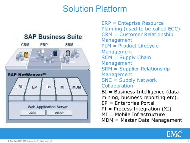 Emc Solutions For Sap Overview