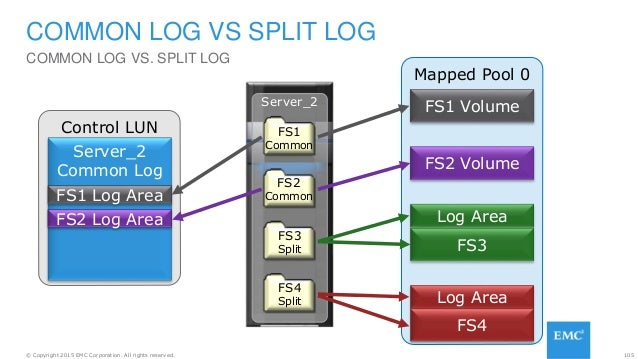 105© Copyright 2015 EMC Corporation. All rights reserved. Mapped Pool 0 Control LUN COMMON LOG VS SPLIT LOG COMMON LOG VS....