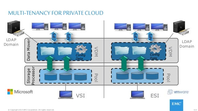 110© Copyright 2015 EMC Corporation. All rights reserved. MULTI-TENANCY FOR PRIVATE CLOUD Config Data DataMover NFS CIFS N...