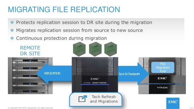 113© Copyright 2015 EMC Corporation. All rights reserved. REPLICATIONREPLICATION MIGRATING FILE REPLICATION REMOTE DR SITE...