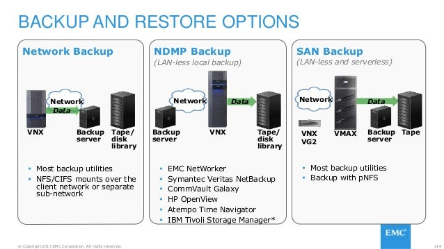 114© Copyright 2015 EMC Corporation. All rights reserved. Network Backup  Most backup utilities  NFS/CIFS mounts over th...