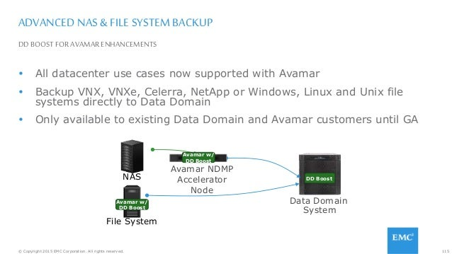 115© Copyright 2015 EMC Corporation. All rights reserved. DDBOOST FOR AVAMAR ENHANCEMENTS ADVANCED NAS & FILE SYSTEM BACKU...