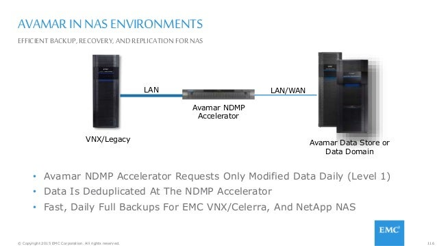 116© Copyright 2015 EMC Corporation. All rights reserved. AVAMAR IN NAS ENVIRONMENTS EFFICIENT BACKUP,RECOVERY, AND REPLIC...