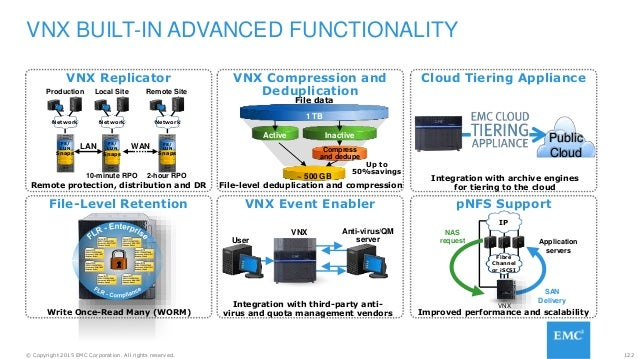 122© Copyright 2015 EMC Corporation. All rights reserved. VNX BUILT-IN ADVANCED FUNCTIONALITY pNFS Support VNX Compression...