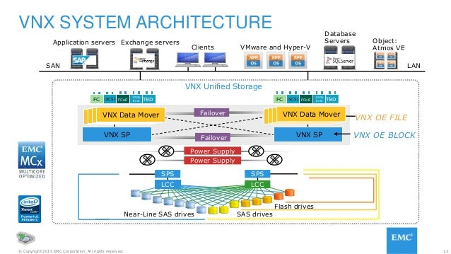 12© Copyright 2015 EMC Corporation. All rights reserved. VNX SYSTEM ARCHITECTURE Flash drives SAS drives LCCLCC SPSSPS Pow...
