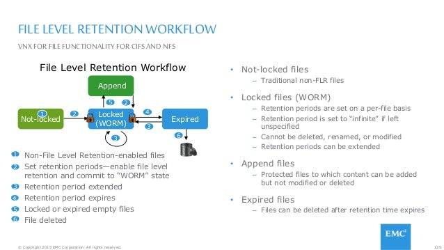 125© Copyright 2015 EMC Corporation. All rights reserved. FILE LEVEL RETENTIONWORKFLOW • Not-locked files – Traditional no...
