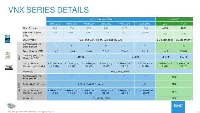 13© Copyright 2015 EMC Corporation. All rights reserved. VNX SERIES DETAILS MODULAR UNIFIED GATEWAY VNX5200 VNX5400 VNX560...