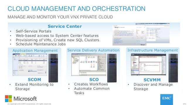 145© Copyright 2015 EMC Corporation. All rights reserved. MANAGE AND MONITOR YOUR VNX PRIVATE CLOUD CLOUD MANAGEMENT AND O...