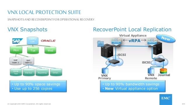 154© Copyright 2015 EMC Corporation. All rights reserved. VNX LOCAL PROTECTION SUITE VNX Snapshots RecoverPoint Local Repl...