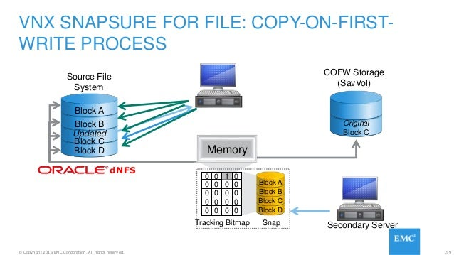 159© Copyright 2015 EMC Corporation. All rights reserved. VNX SNAPSURE FOR FILE: COPY-ON-FIRST- WRITE PROCESS COFW Storage...