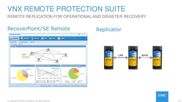 162© Copyright 2015 EMC Corporation. All rights reserved. REMOTE REPLICATION FOR OPERATIONAL AND DISASTER RECOVERY VNX REM...