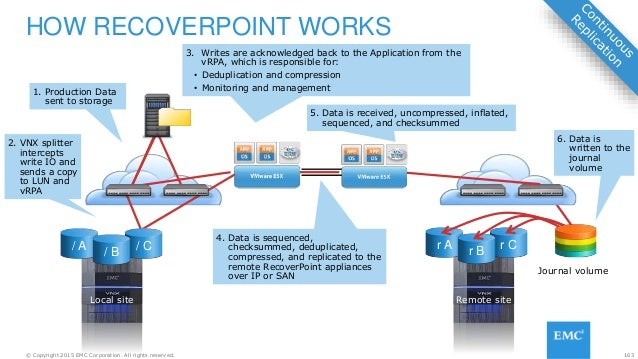 163© Copyright 2015 EMC Corporation. All rights reserved. HOW RECOVERPOINT WORKS 1. Production Data sent to storage 3. Wri...