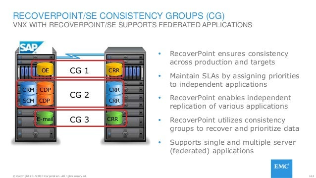 164© Copyright 2015 EMC Corporation. All rights reserved. VNX WITH RECOVERPOINT/SE SUPPORTS FEDERATED APPLICATIONS RECOVER...