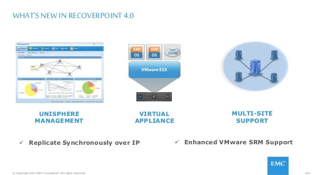 165© Copyright 2015 EMC Corporation. All rights reserved. WHAT'S NEW IN RECOVERPOINT 4.0 UNISPHERE MANAGEMENT VIRTUAL APPL...