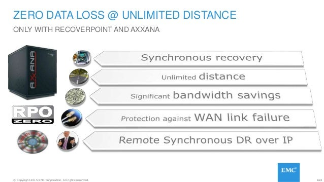 168© Copyright 2015 EMC Corporation. All rights reserved. ONLY WITH RECOVERPOINT AND AXXANA ZERO DATA LOSS @ UNLIMITED DIS...