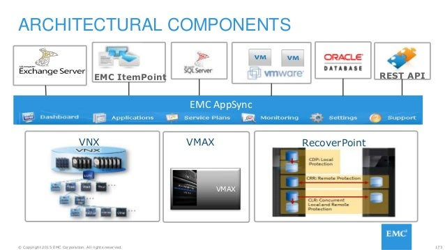 173© Copyright 2015 EMC Corporation. All rights reserved. ARCHITECTURAL COMPONENTS RecoverPointVNX EMC AppSync VMAX VMAX E...