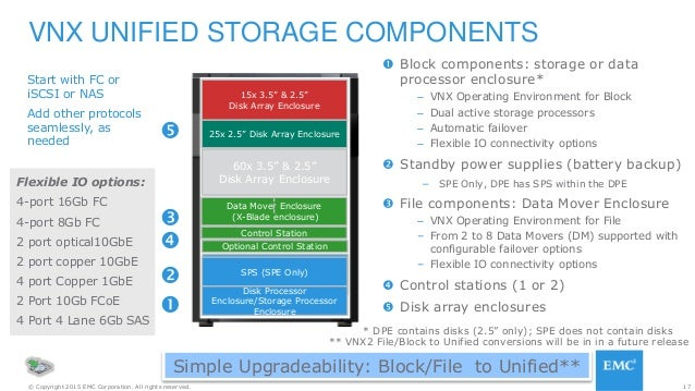 17© Copyright 2015 EMC Corporation. All rights reserved.  Block components: storage or data processor enclosure* – VNX Op...