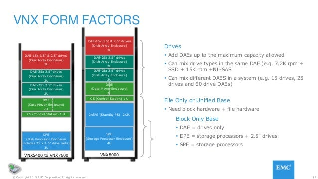 18© Copyright 2015 EMC Corporation. All rights reserved. VNX FORM FACTORS Block Only Base  DAE = drives only  DPE = stor...