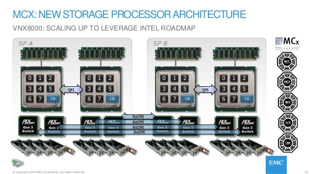 20© Copyright 2015 EMC Corporation. All rights reserved. VNX8000: SCALING UP TO LEVERAGE INTEL ROADMAP MCX: NEW STORAGE PR...