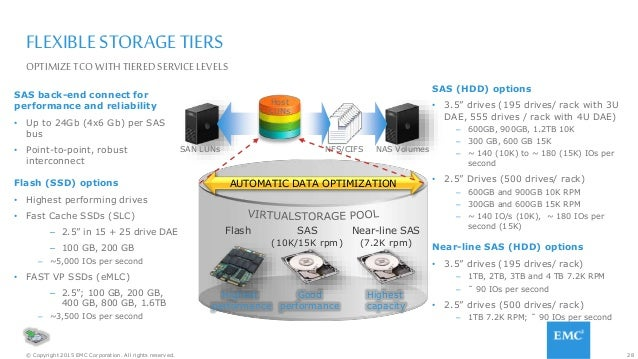28© Copyright 2015 EMC Corporation. All rights reserved. FLEXIBLE STORAGE TIERS SAS back-end connect for performance and r...