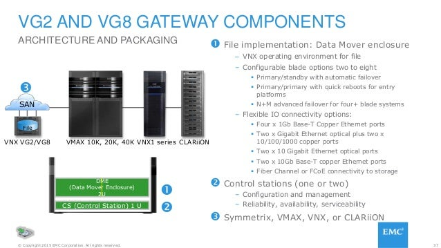 37© Copyright 2015 EMC Corporation. All rights reserved.  File implementation: Data Mover enclosure – VNX operating envir...