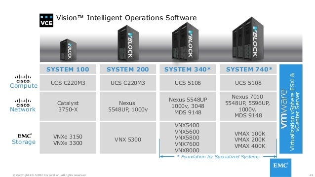45© Copyright 2015 EMC Corporation. All rights reserved. SYSTEM 100 SYSTEM 200 SYSTEM 340* SYSTEM 740* UCS C220M3 Catalyst...
