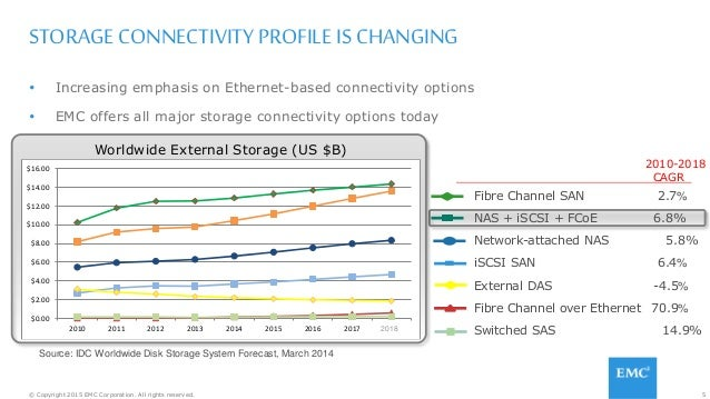 5© Copyright 2015 EMC Corporation. All rights reserved. STORAGE CONNECTIVITY PROFILE IS CHANGING  Increasing emphasis on ...