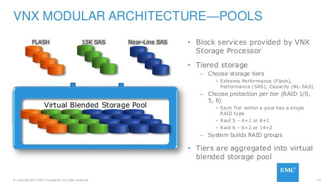 57© Copyright 2015 EMC Corporation. All rights reserved. RAID Group RAID Group RAID Group Tiered Storage Pool Near-Line SA...