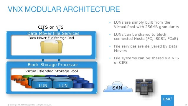58© Copyright 2015 EMC Corporation. All rights reserved. VNX MODULAR ARCHITECTURE • LUNs are simply built from the Virtual...