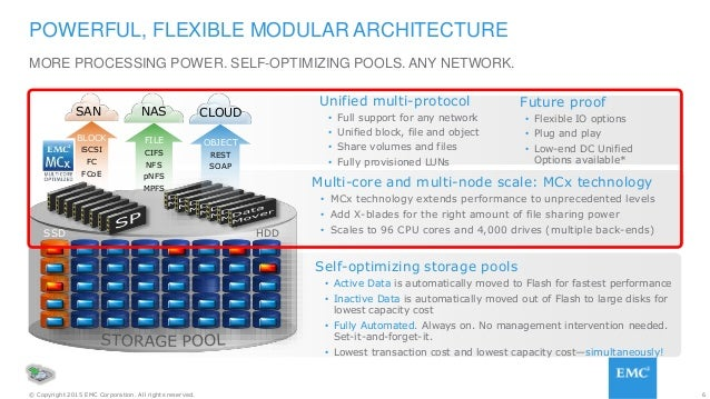 6© Copyright 2015 EMC Corporation. All rights reserved. MORE PROCESSING POWER. SELF-OPTIMIZING POOLS. ANY NETWORK. POWERFU...