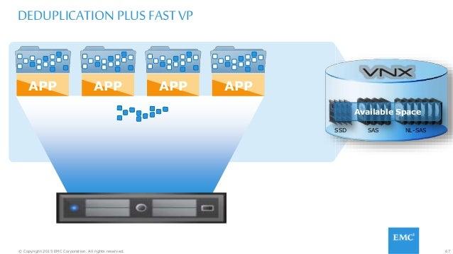 67© Copyright 2015 EMC Corporation. All rights reserved. DEDUPLICATION PLUS FAST VP APPAPP APP APP SSD NL-SASSAS Available...