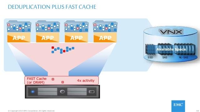 68© Copyright 2015 EMC Corporation. All rights reserved. DEDUPLICATION PLUS FAST CACHE APPAPP APP APP SSD NL-SASSAS Availa...