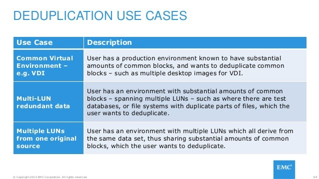 69© Copyright 2015 EMC Corporation. All rights reserved. DEDUPLICATION USE CASES Use Case Description Common Virtual Envir...