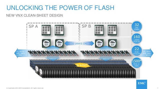 7© Copyright 2015 EMC Corporation. All rights reserved. NEW VNX CLEAN-SHEET DESIGN UNLOCKING THE POWER OF FLASH SP A SP B ...